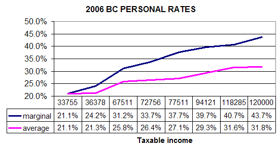 BC Personal Tax Rates- 2006