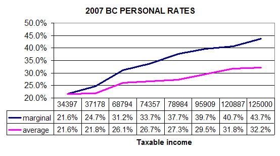 BC Personal Tax Rates 2007