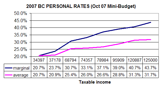 BC Personal Tax Rates (after Oct 07 Mini-Budget)