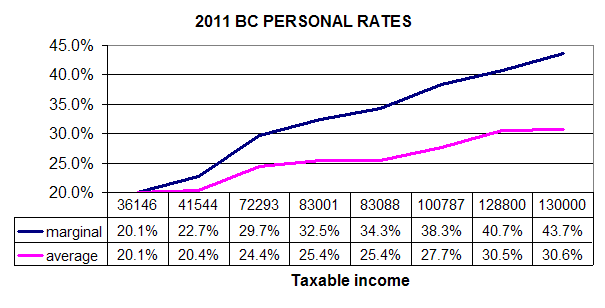 BC personal tax rates 2011