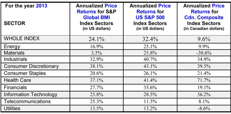 Annualized Price Returns